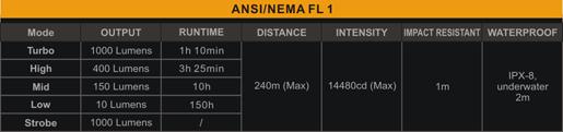 Tabla ANSI Linterna Fenix TK16