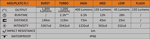 Tabla ANSI Linterna Fenix BC35R