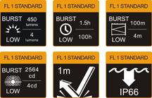 Tabla FL1 Linterna Frontal Fenix HL26R Recargable