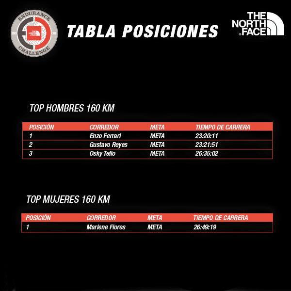 Tabla Posiciones Endurance Challenge 2015