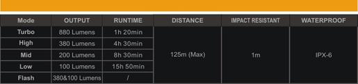 Tabla ANSI linterna de bicicleta Fenix BC21R