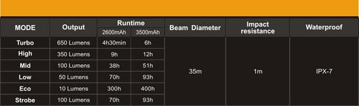 Tabla ANSI linterna Fenix CL30R