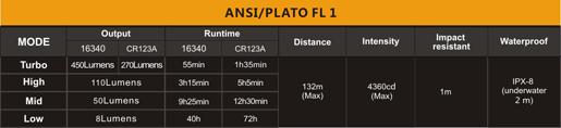 Tabla ANSI linterna fenix E15 v2016