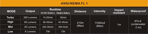 Tabla ANSI linterna Fenix E20