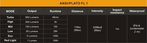 Tabla ANSI Linterna frontal Fenix HL60R
