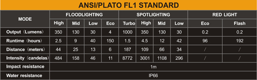 Tabla ANSI Linterna frontal Fenix HP25R
