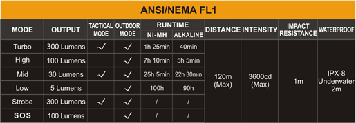 Tabla ANSI linterna Fenix LD22 edición 2015