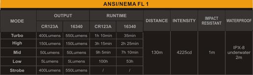 Tabla ANSI linterna Fenix PD25