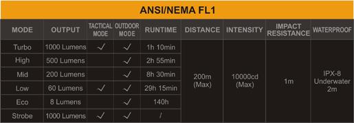 Tabla Ansi linterna Fenix PD35 TAC