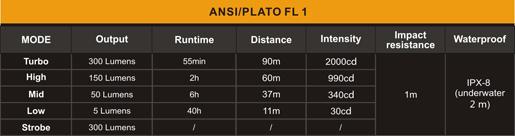 Tabla ANSI Linterna Fenix RC05