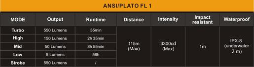 Tabla ANSI linterna Fenix RC09