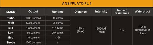 Tabla ANSI linterna Fenix RC11