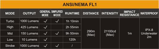 Tabla ANSI, Linterna Fenix RC20