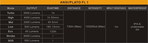 Tabla ANSI Linterna Fenix RC40 versión 2016