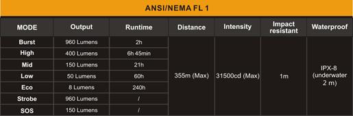 Linterna Fenix TK35 v2015