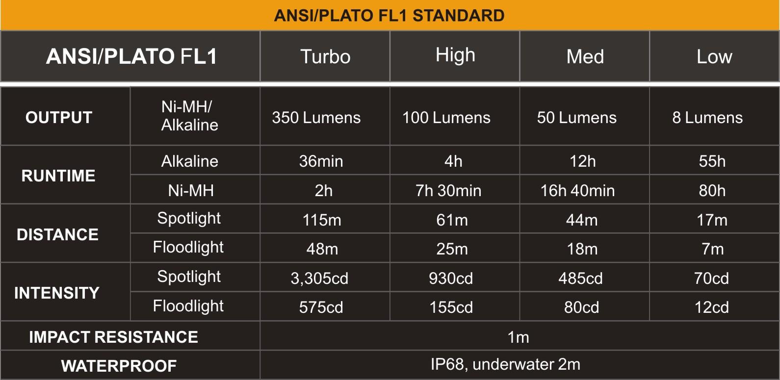 Tabla ANSI PLATO Linterna Fenix FD20