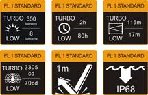 Tabla ANSI linterna Fenix con zoom FD20