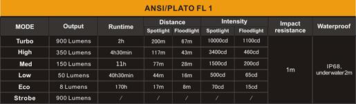 Tabla ANSI Linterna con ZOOM Fenix FD30
