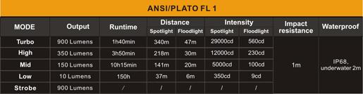 Tabla ANSI Linterna con ZOOM Fenix FD41