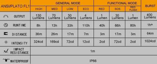 Tabla ANSI Linterna fenix HL12R recargable