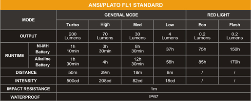 Tabla ANSI Linterna frontal Fenix HL15 con 200 lumenes