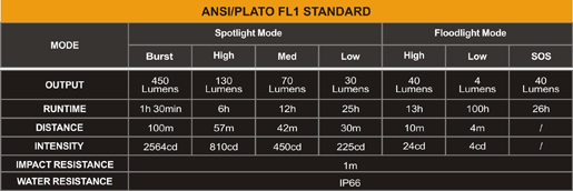 Tabla ANSI Linterna Frontal Fenix HL26R Recargable