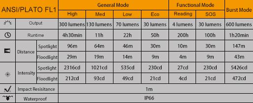 Tabla ANSI Linterna Fenix HL40R
