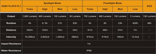 Tabla ANSI Linterna HP30R