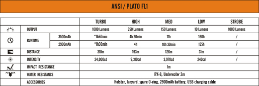 Tabla ANSI Linterna Fenix TK20R con 1000 lumenes