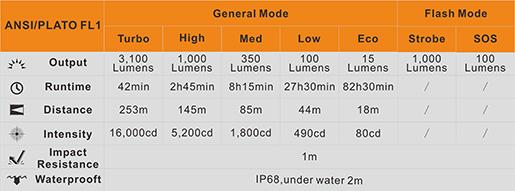 Tabla ANSI Linterna Fenix recargable UC52 con 3100 lumenes